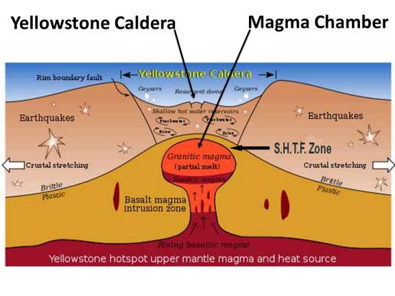 yellowstone caldera volcano diagram
